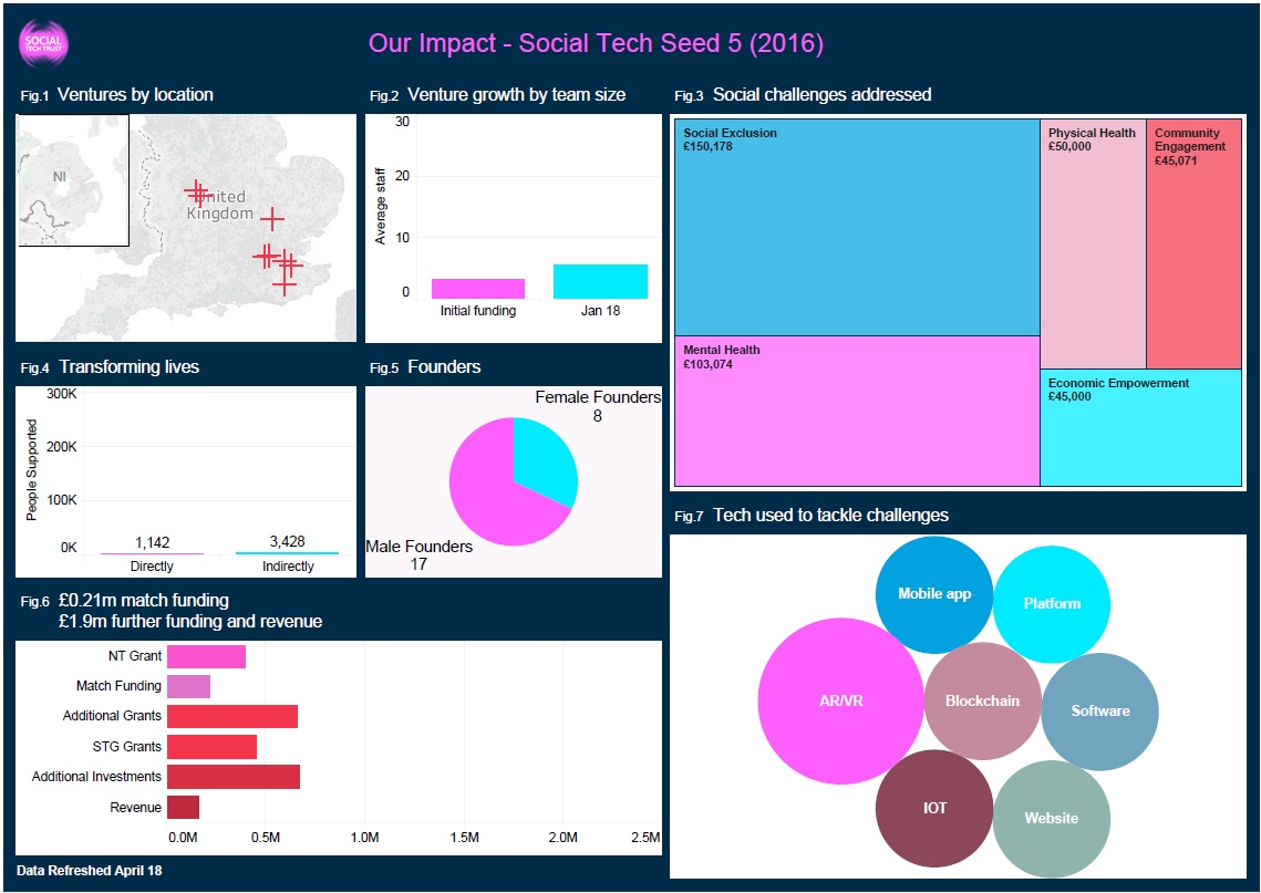Social Tech Seed 5 in a snapshot