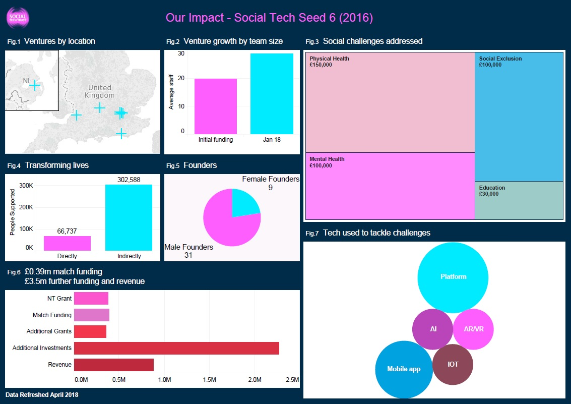 Social Tech Seed 6 in a snapshot